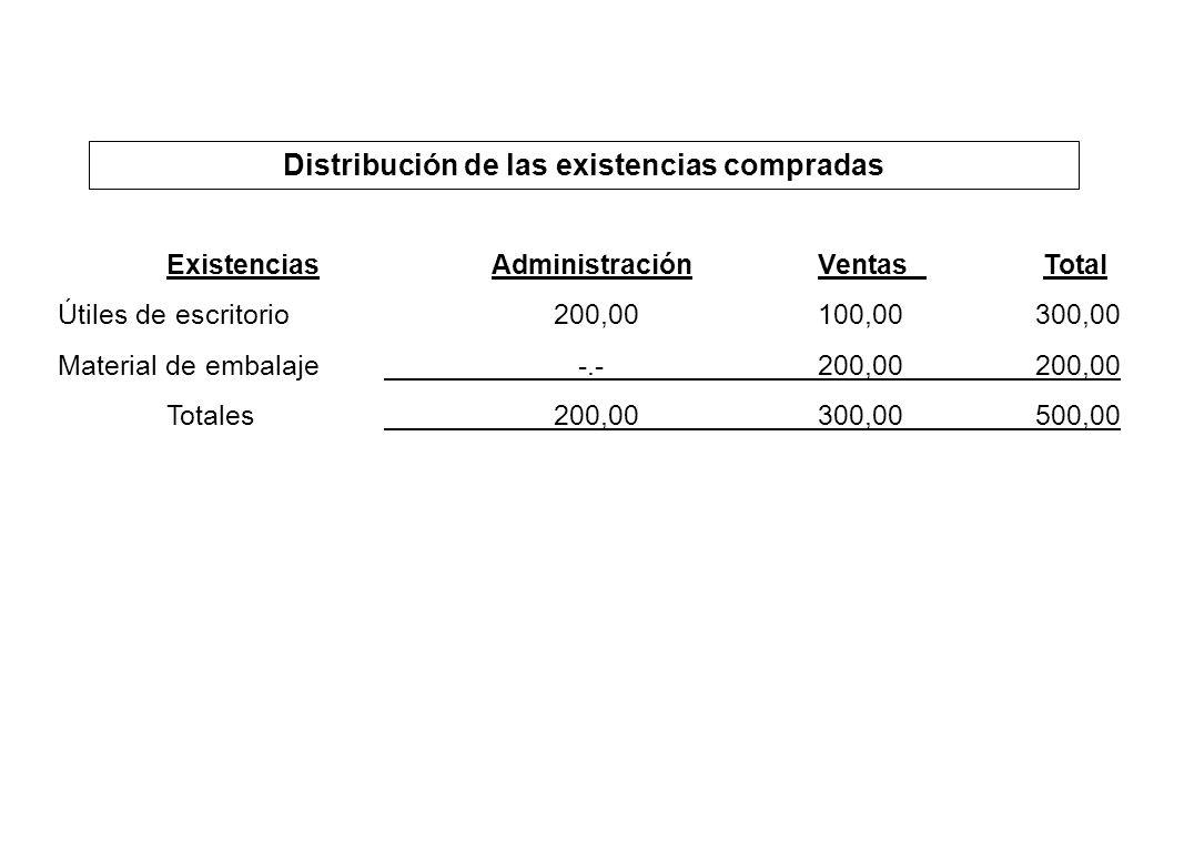 Distribución de las existencias compradas ExistenciasAdministraciónVentas Total Útiles de escritorio 200,00100,00300,00 Material de embalaje -.-200,00