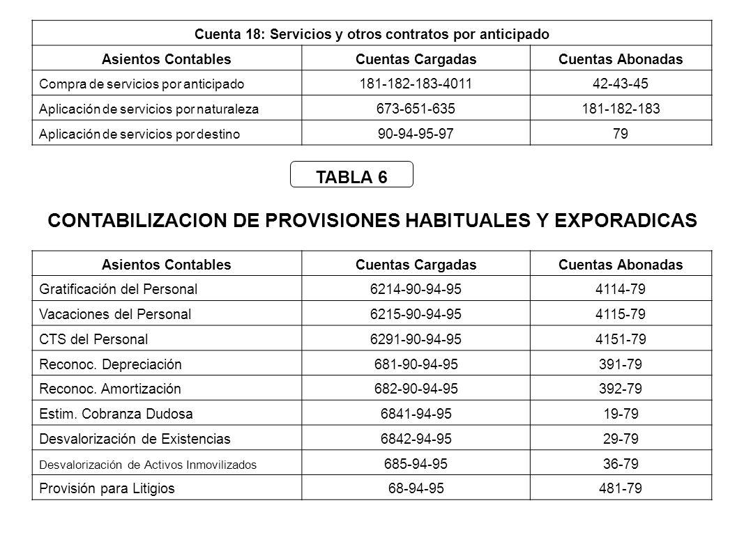 Contabilización de la remuneración vacacional ----------------94------------- 62Gastos de personal, directores y gerentes152,50 621 Remuneraciones 6215 Vacaciones 41Remuneraciones y participación por pagar 152,50 411 Remuneraciones por pagar 4115 Vacaciones por pagar Contabilización por naturaleza la provisión de la remuneración vacacional correspondiente al mes de enero 2009 ----------------95------------- 94Gastos de administración152,50 94621 Remuneración vacacional 79Cargas Imputables a cuentas de costos y gastos 152,50 791 Cargas imputables a cuentas de gastos Contabilización por destino de la provisión remuneración vacacional del mes de enero 2009