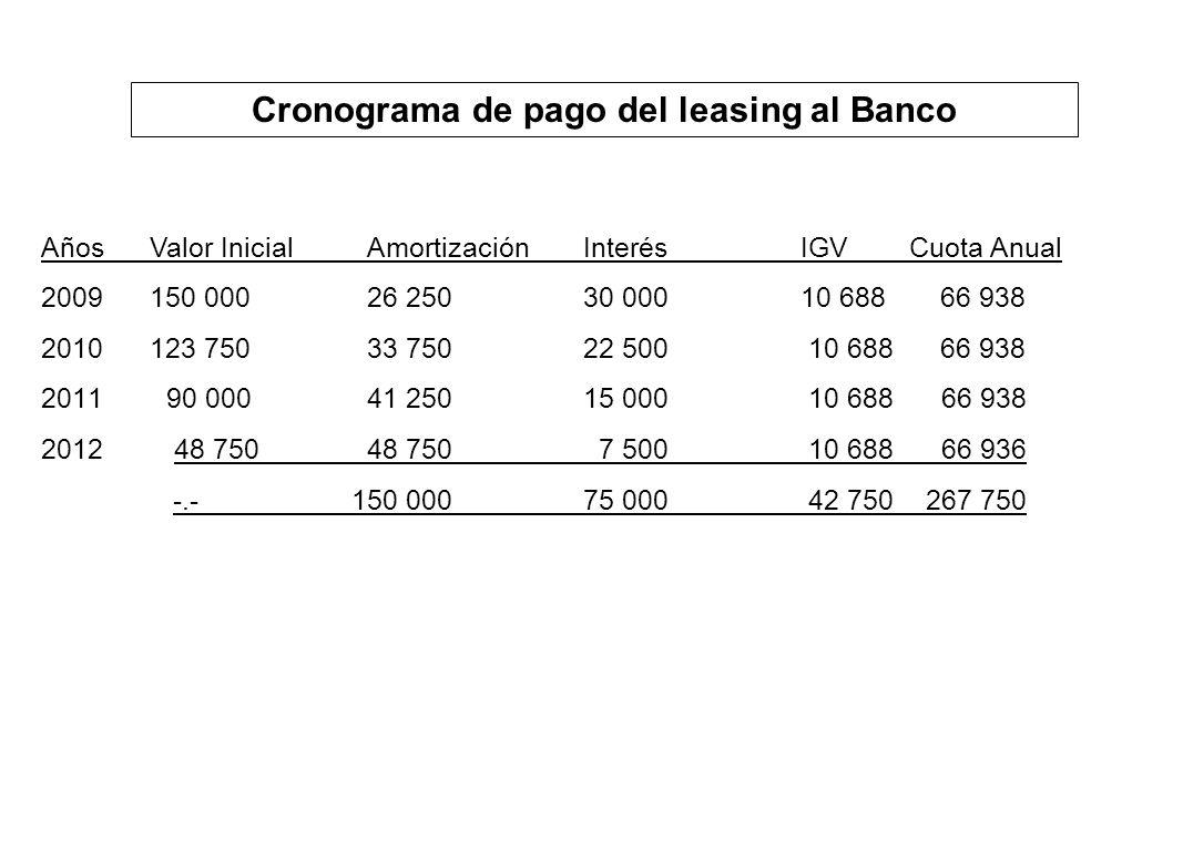 Cronograma de pago del leasing al Banco AñosValor InicialAmortizaciónInterésIGVCuota Anual 2009150 00026 25030 00010 688 66 938 2010123 75033 75022 50