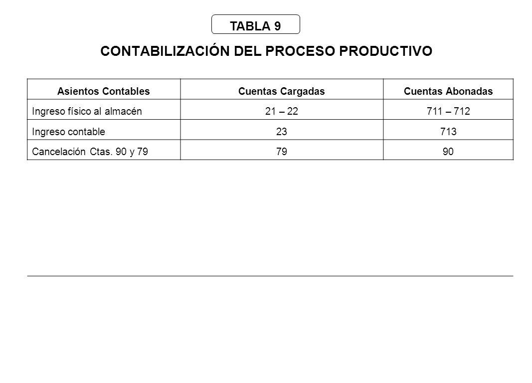 CONTABILIZACION CTS DEL PERSONAL OBRERO Enunciado: Calcule y contabilice la CTS de un obrero ayudante de almacenes de una empresa comercial que percibe s/.