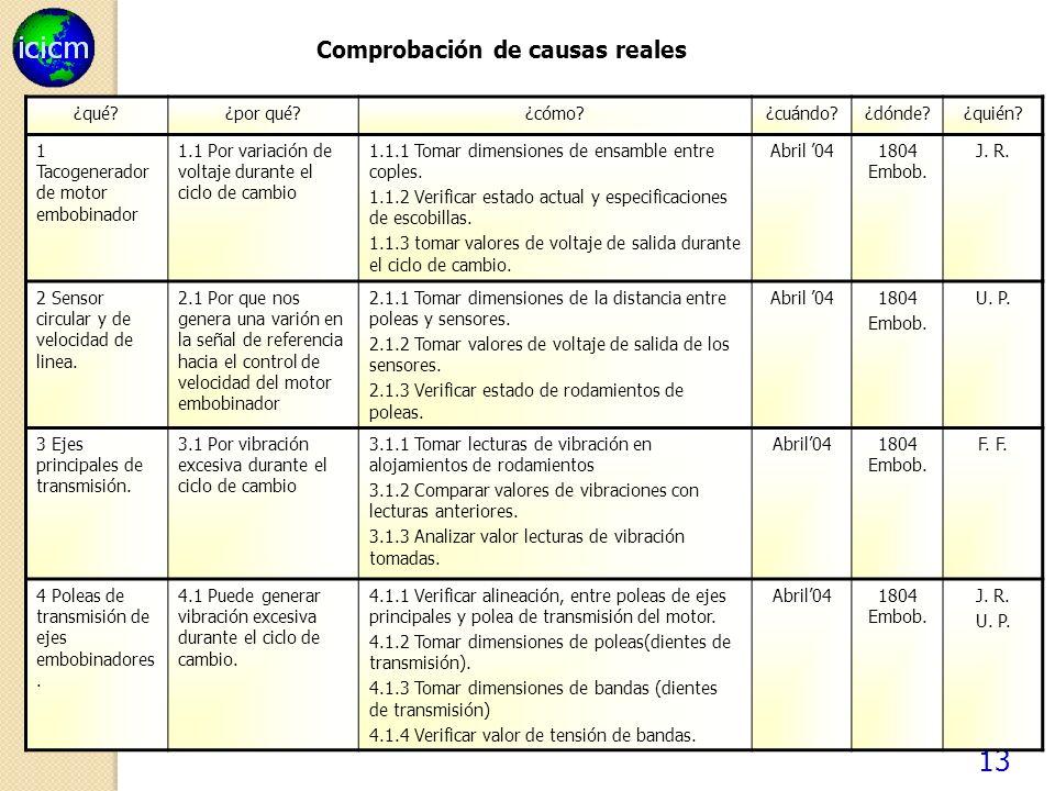 13 Comprobación de causas reales ¿qué.¿por qué. ¿cómo?¿cuándo?¿dónde?¿quién.