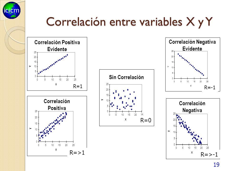 Correlación entre variables X y Y 19 Correlación Positiva Evidente 0 5 10 15 20 25 0510152025 X Y Correlación Negativa Evidente 0 5 10 15 20 25 0510152025 X Y Correlación Positiva 0 5 10 15 20 25 0510152025 X Y Correlación Negativa 0 5 10 15 20 25 0510152025 X Y Sin Correlación 10 15 20 25 510152025 X Y 0 5 0 R=1 R=>-1 R=-1 R=0 R=>1