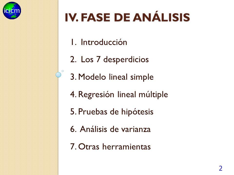 IV.FASE DE ANÁLISIS 1. Introducción 2. Los 7 desperdicios 3.