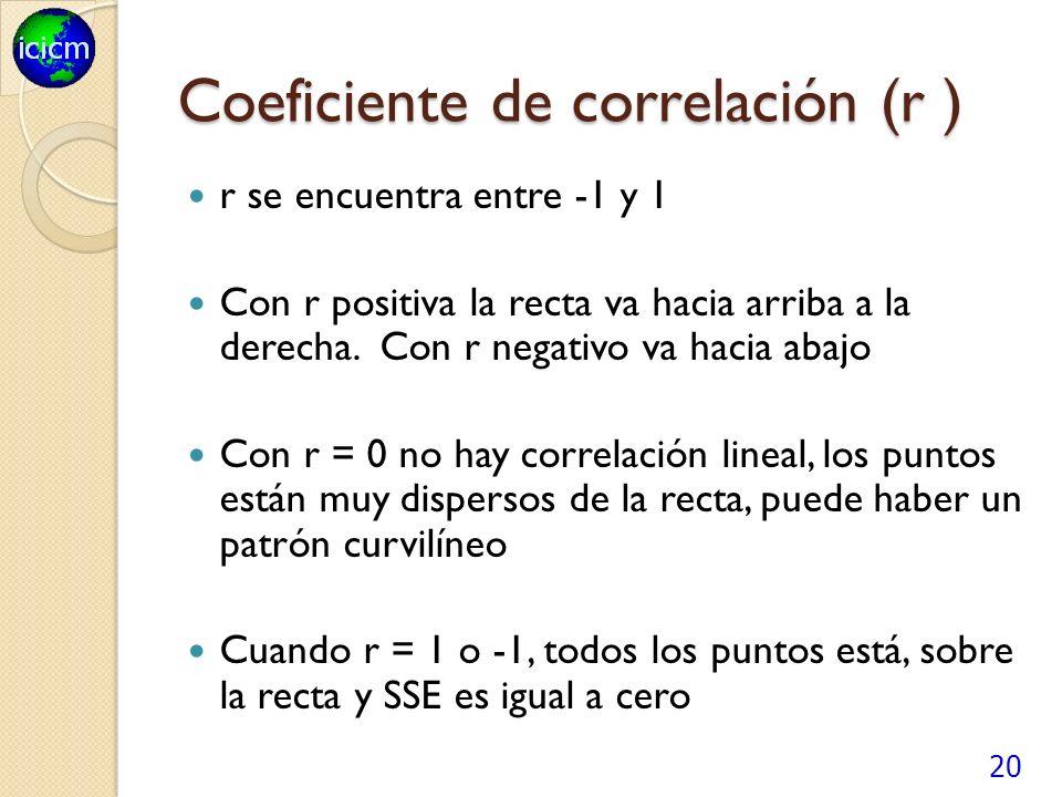 Coeficiente de correlación (r ) r se encuentra entre -1 y 1 Con r positiva la recta va hacia arriba a la derecha.