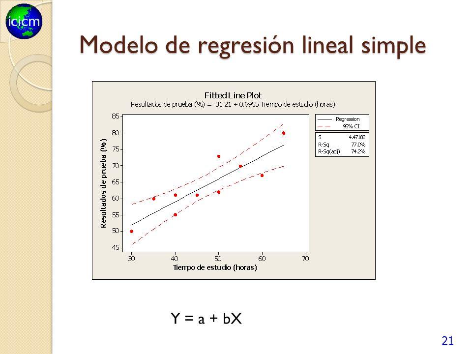 Modelo de regresión lineal simple 21 Y = a + bX