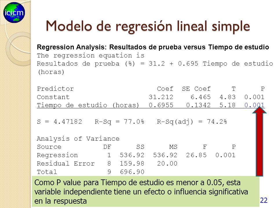 Modelo de regresión lineal simple 22 Regression Analysis: Resultados de prueba versus Tiempo de estudio The regression equation is Resultados de prueba (%) = 31.2 + 0.695 Tiempo de estudio (horas) Predictor Coef SE Coef T P Constant 31.212 6.465 4.83 0.001 Tiempo de estudio (horas) 0.6955 0.1342 5.18 0.001 S = 4.47182 R-Sq = 77.0% R-Sq(adj) = 74.2% Analysis of Variance Source DF SS MS F P Regression 1 536.92 536.92 26.85 0.001 Residual Error 8 159.98 20.00 Total 9 696.90 Como P value para Tiempo de estudio es menor a 0.05, esta variable independiente tiene un efecto o influencia significativa en la respuesta