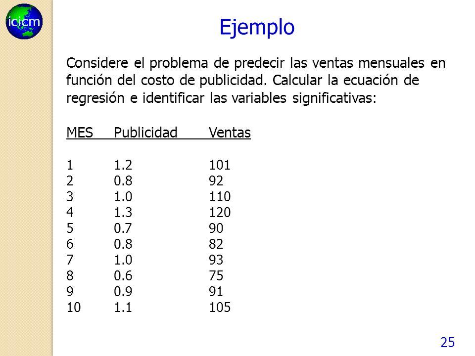 25 Ejemplo Considere el problema de predecir las ventas mensuales en función del costo de publicidad.