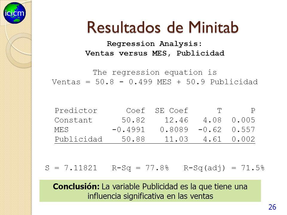 Resultados de Minitab 26 Regression Analysis: Ventas versus MES, Publicidad The regression equation is Ventas = 50.8 - 0.499 MES + 50.9 Publicidad Predictor Coef SE Coef T P Constant 50.82 12.46 4.08 0.005 MES -0.4991 0.8089 -0.62 0.557 Publicidad 50.88 11.03 4.61 0.002 S = 7.11821 R-Sq = 77.8% R-Sq(adj) = 71.5% Conclusión: La variable Publicidad es la que tiene una influencia significativa en las ventas