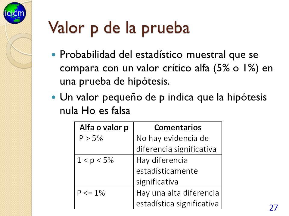 Valor p de la prueba Probabilidad del estadístico muestral que se compara con un valor crítico alfa (5% o 1%) en una prueba de hipótesis.