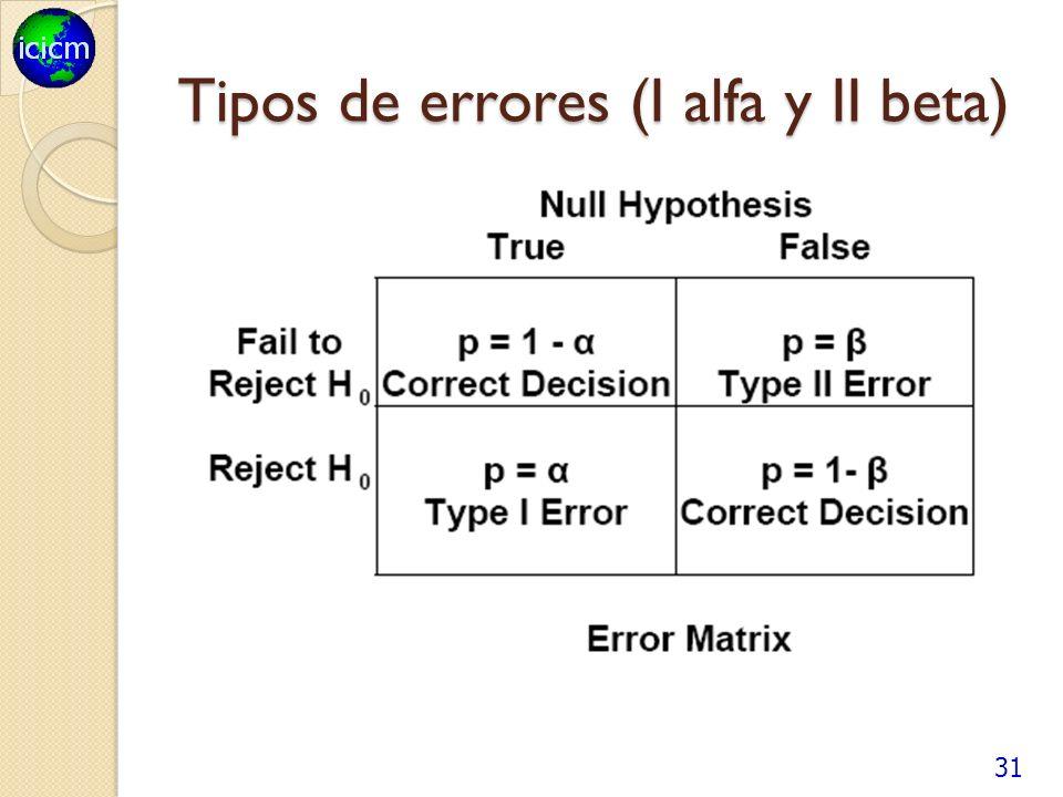 Tipos de errores (I alfa y II beta) 31