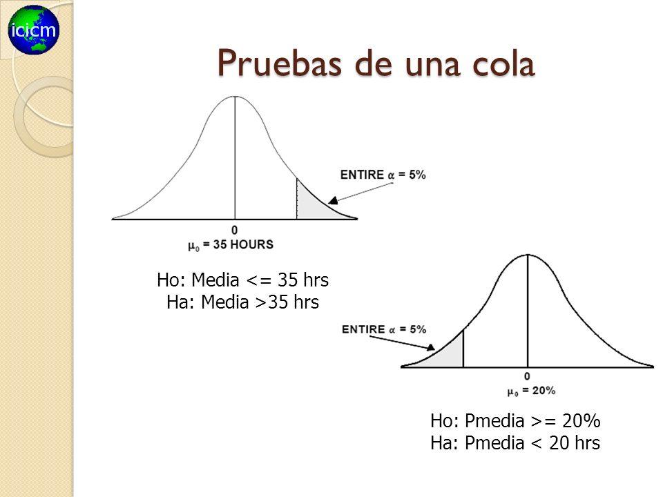 Pruebas de una cola Ho: Media <= 35 hrs Ha: Media >35 hrs Ho: Pmedia >= 20% Ha: Pmedia < 20 hrs