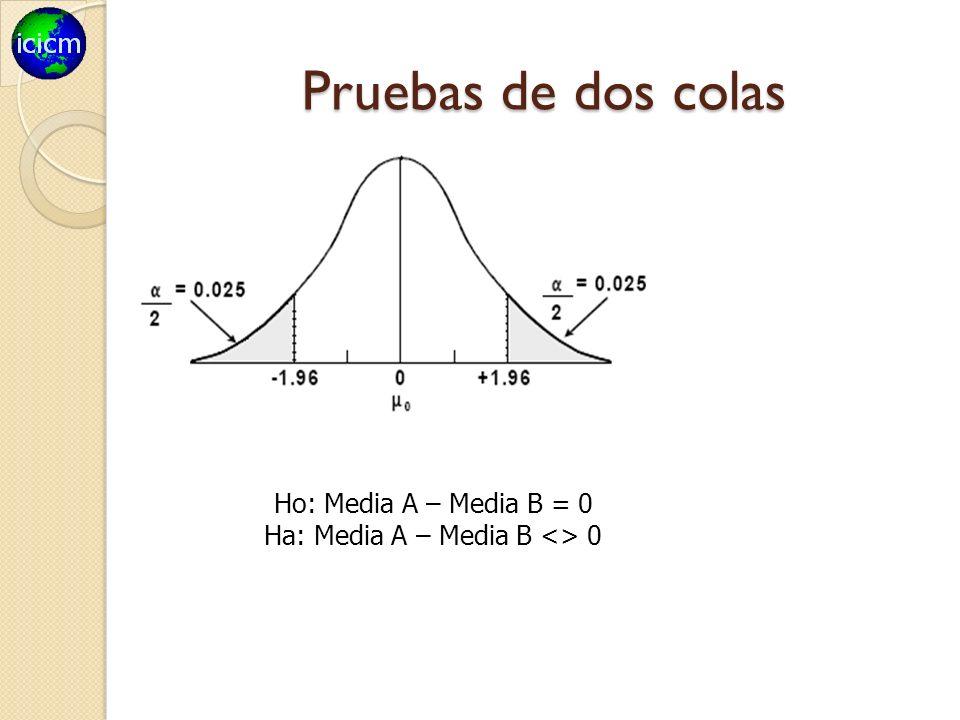 Pruebas de dos colas Ho: Media A – Media B = 0 Ha: Media A – Media B <> 0