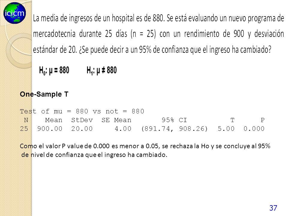 37 One-Sample T Test of mu = 880 vs not = 880 N Mean StDev SE Mean 95% CI T P 25 900.00 20.00 4.00 (891.74, 908.26) 5.00 0.000 Como el valor P value de 0.000 es menor a 0.05, se rechaza la Ho y se concluye al 95% de nivel de confianza que el ingreso ha cambiado.