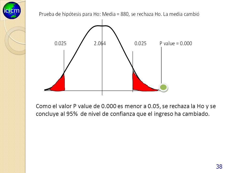 38 Como el valor P value de 0.000 es menor a 0.05, se rechaza la Ho y se concluye al 95% de nivel de confianza que el ingreso ha cambiado.