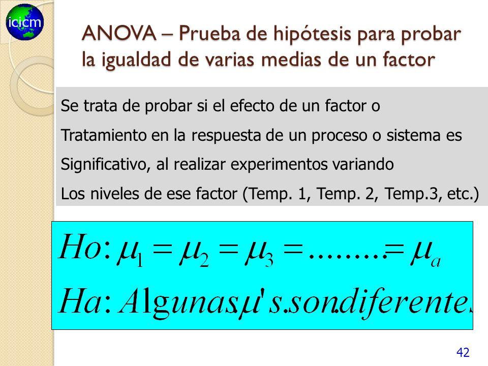 42 ANOVA – Prueba de hipótesis para probar la igualdad de varias medias de un factor Se trata de probar si el efecto de un factor o Tratamiento en la respuesta de un proceso o sistema es Significativo, al realizar experimentos variando Los niveles de ese factor (Temp.