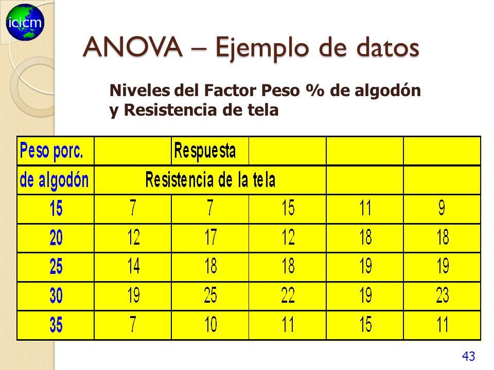 43 ANOVA – Ejemplo de datos Niveles del Factor Peso % de algodón y Resistencia de tela