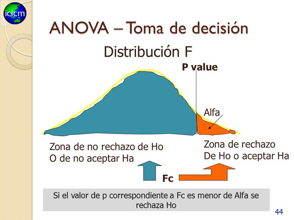 44 ANOVA – Toma de decisión P value Fc Alfa Zona de rechazo De Ho o aceptar Ha Zona de no rechazo de Ho O de no aceptar Ha Distribución F Si el valor de p correspondiente a Fc es menor de Alfa se rechaza Ho