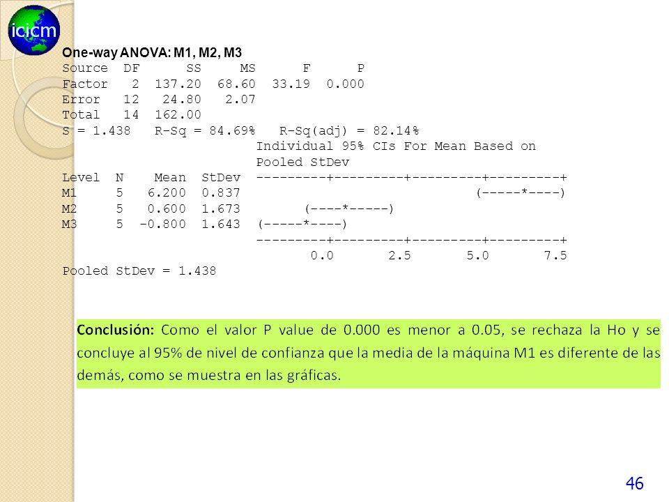 46 One-way ANOVA: M1, M2, M3 Source DF SS MS F P Factor 2 137.20 68.60 33.19 0.000 Error 12 24.80 2.07 Total 14 162.00 S = 1.438 R-Sq = 84.69% R-Sq(adj) = 82.14% Individual 95% CIs For Mean Based on Pooled StDev Level N Mean StDev ---------+---------+---------+---------+ M1 5 6.200 0.837 (-----*----) M2 5 0.600 1.673 (----*-----) M3 5 -0.800 1.643 (-----*----) ---------+---------+---------+---------+ 0.0 2.5 5.0 7.5 Pooled StDev = 1.438