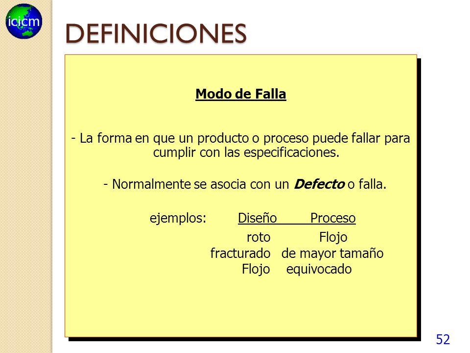 52 DEFINICIONES Modo de Falla - La forma en que un producto o proceso puede fallar para cumplir con las especificaciones.
