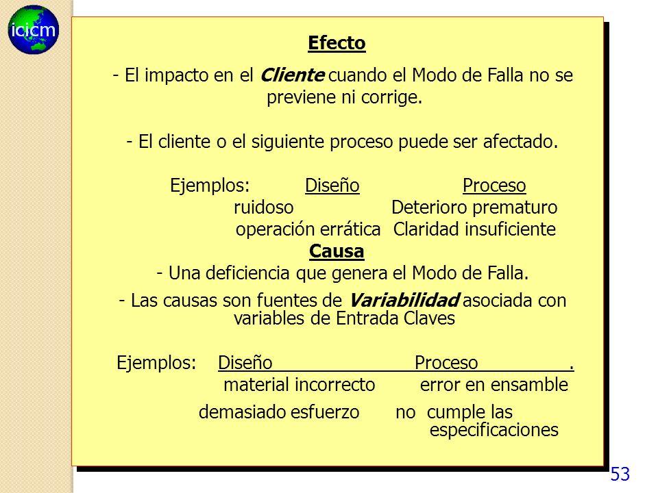 53 Efecto - El impacto en el Cliente cuando el Modo de Falla no se previene ni corrige.