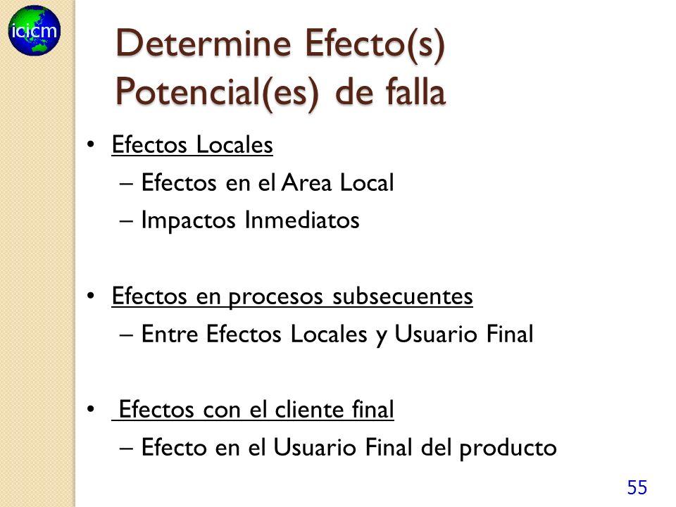 55 Determine Efecto(s) Potencial(es) de falla Efectos Locales –Efectos en el Area Local –Impactos Inmediatos Efectos en procesos subsecuentes –Entre Efectos Locales y Usuario Final Efectos con el cliente final –Efecto en el Usuario Final del producto