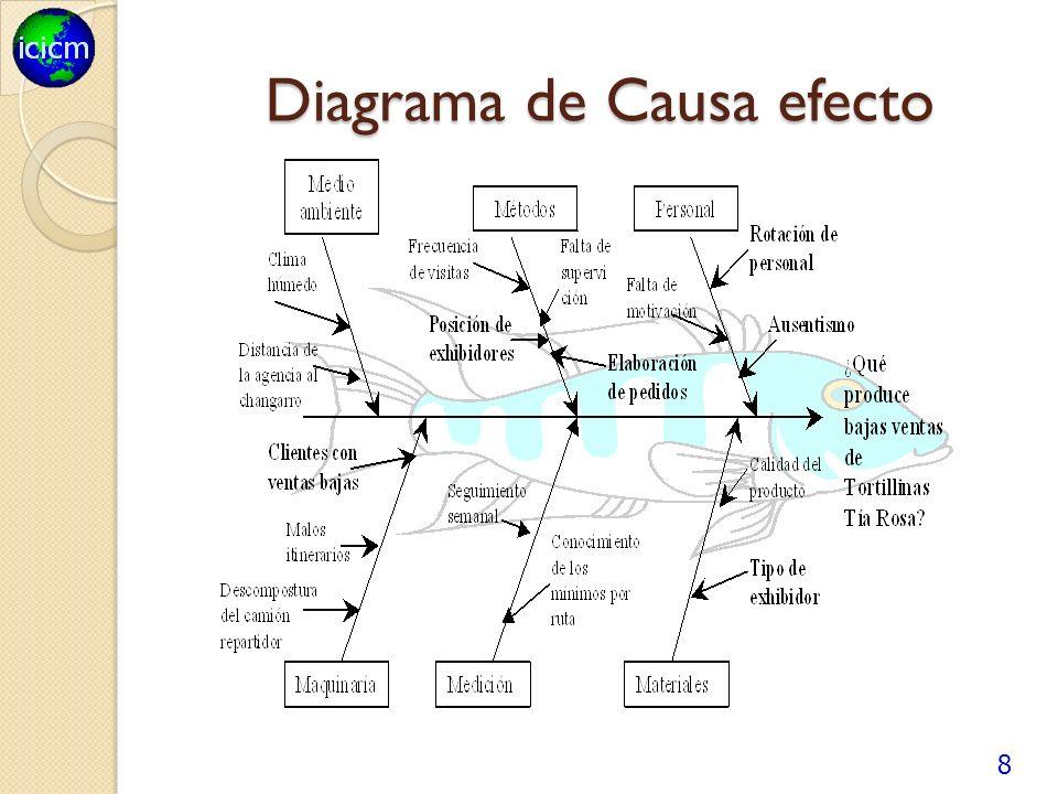 Diagrama de Causa efecto 8