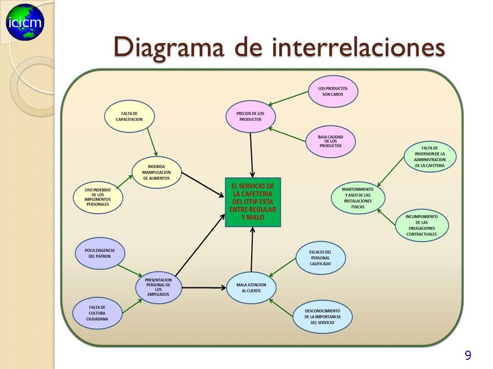 Diagrama de interrelaciones 9