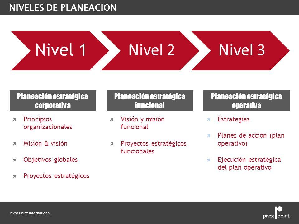 Pivot Point International NIVELES DE PLANEACION Principios organizacionales Misión & visión Objetivos globales Proyectos estratégicos Visión y misión