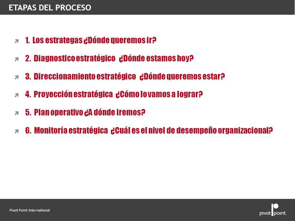 Pivot Point International 1. Los estrategas ¿Dónde queremos ir? 2. Diagnostico estratégico ¿Dónde estamos hoy? 3. Direccionamiento estratégico ¿Dónde
