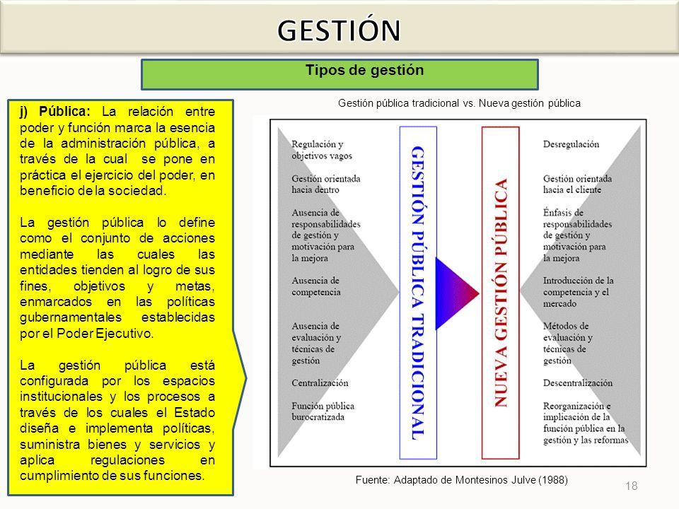 18 Tipos de gestión j) Pública: La relación entre poder y función marca la esencia de la administración pública, a través de la cual se pone en prácti