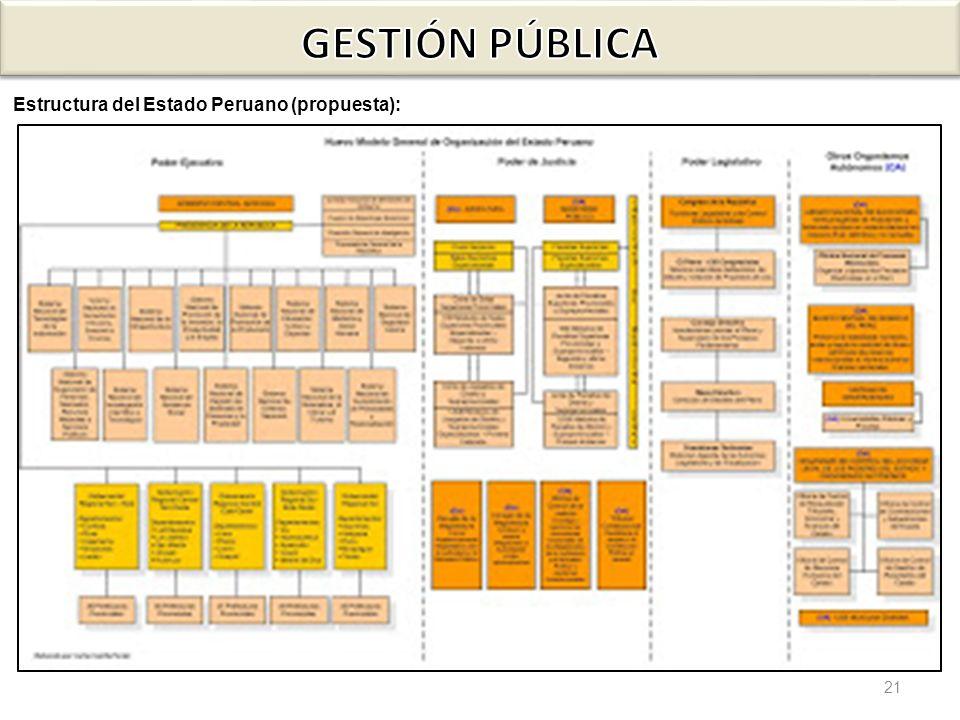 21 Estructura del Estado Peruano (propuesta):