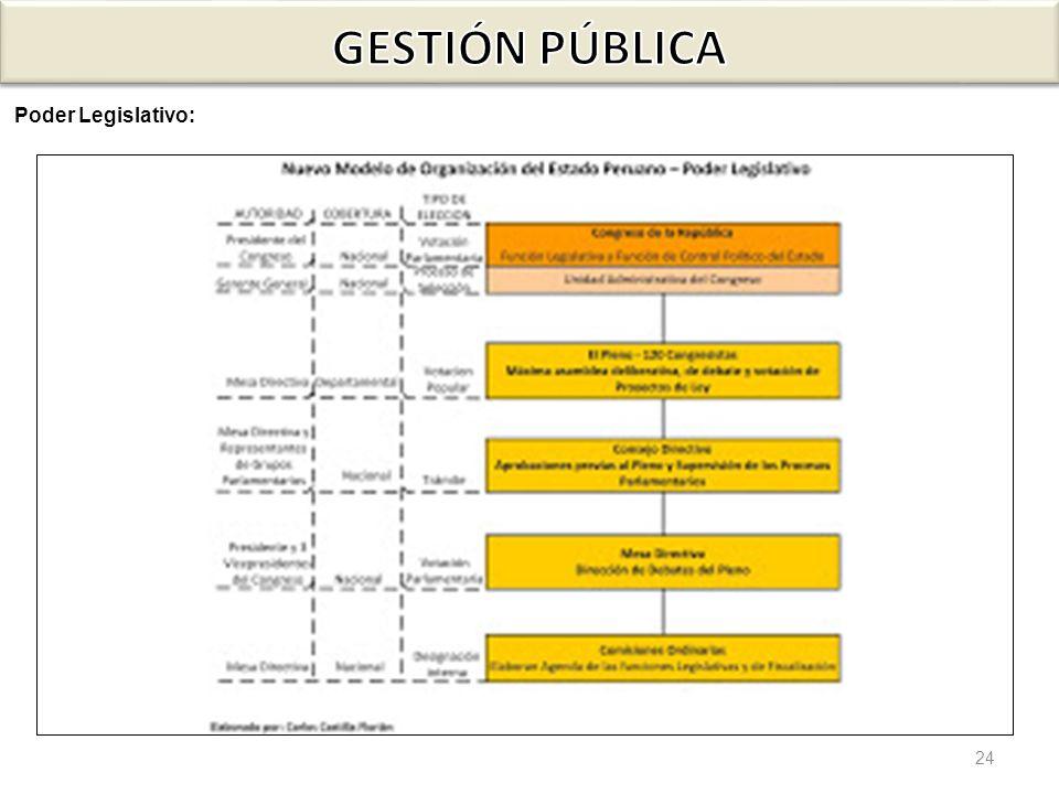 24 Poder Legislativo: