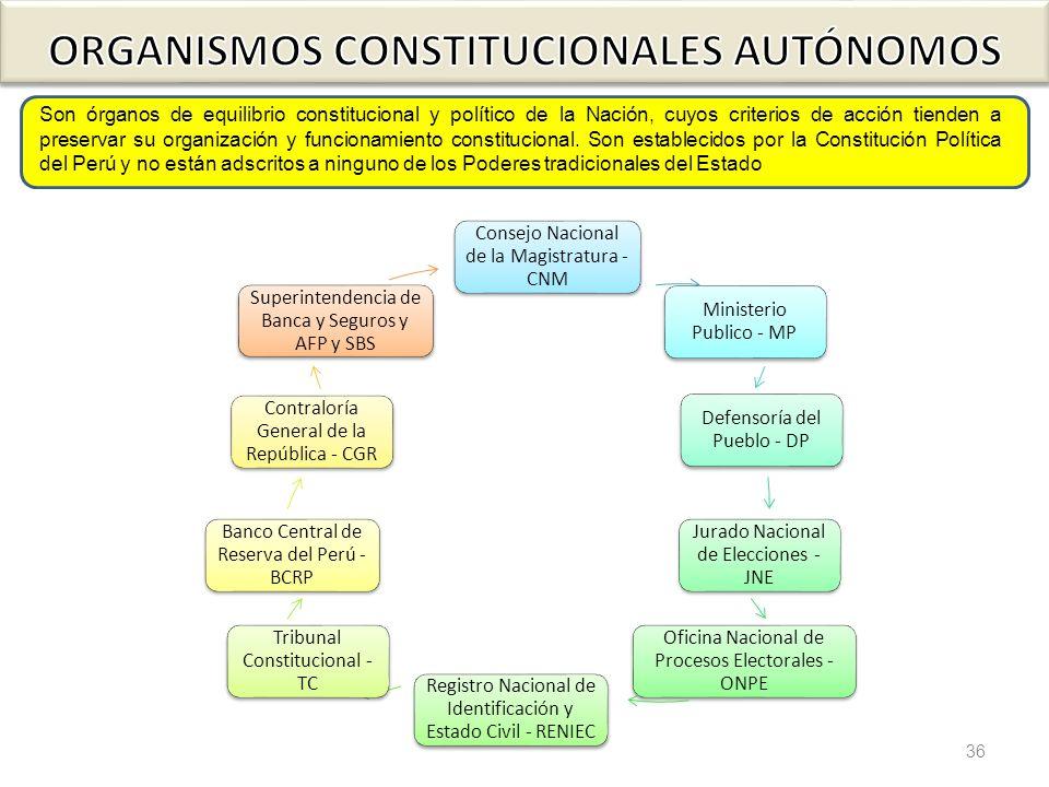 36 Son órganos de equilibrio constitucional y político de la Nación, cuyos criterios de acción tienden a preservar su organización y funcionamiento co