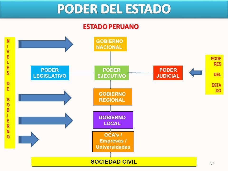 37 ESTADO PERUANO GOBIERNO NACIONAL PODER LEGISLATIVO PODER EJECUTIVO PODER JUDICIAL GOBIERNO REGIONAL GOBIERNO LOCAL SOCIEDAD CIVIL NIVELESDEGOBIERNO