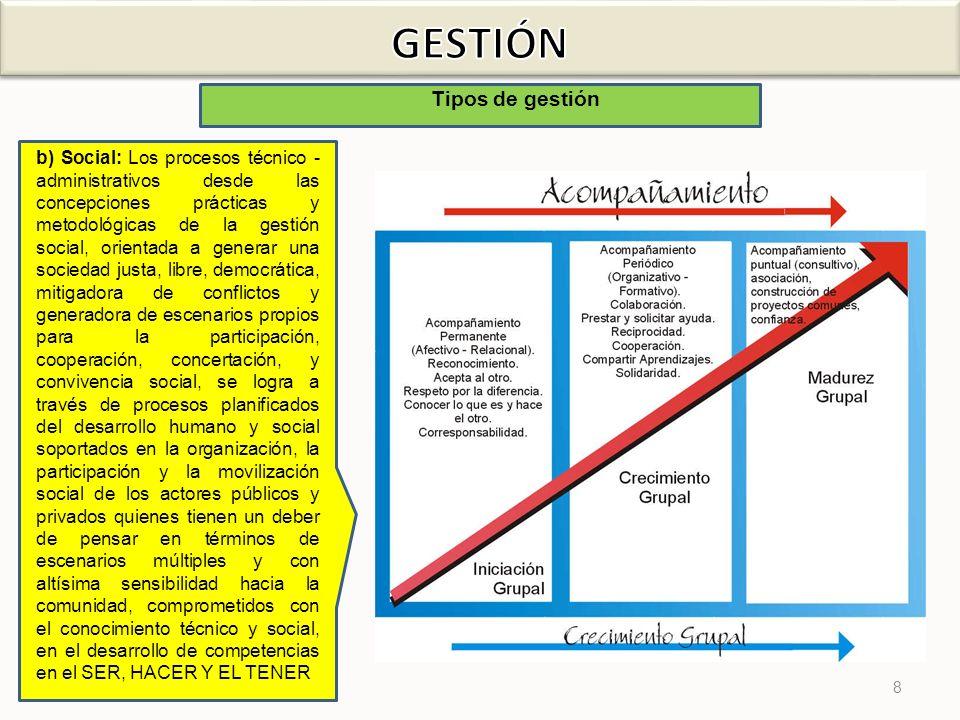 8 Tipos de gestión b) Social: Los procesos técnico - administrativos desde las concepciones prácticas y metodológicas de la gestión social, orientada