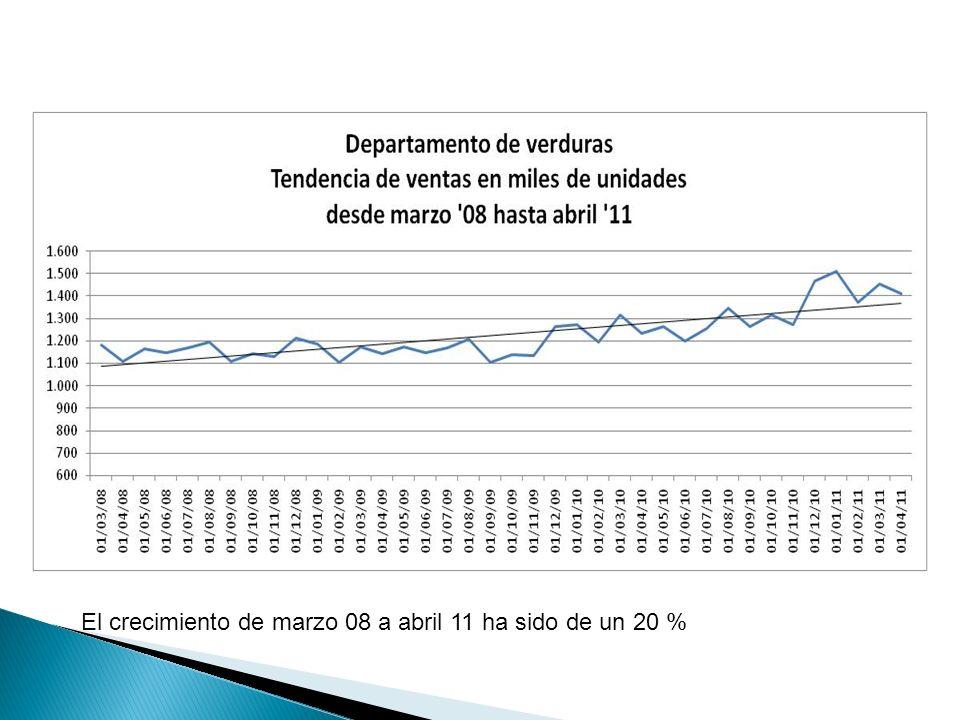 El crecimiento de marzo 08 a abril 11 ha sido de un 20 %