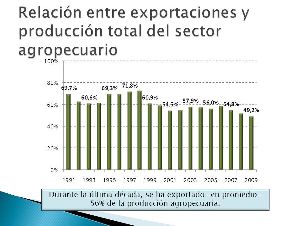 Durante la última década, se ha exportado –en promedio- 56% de la producción agropecuaria.