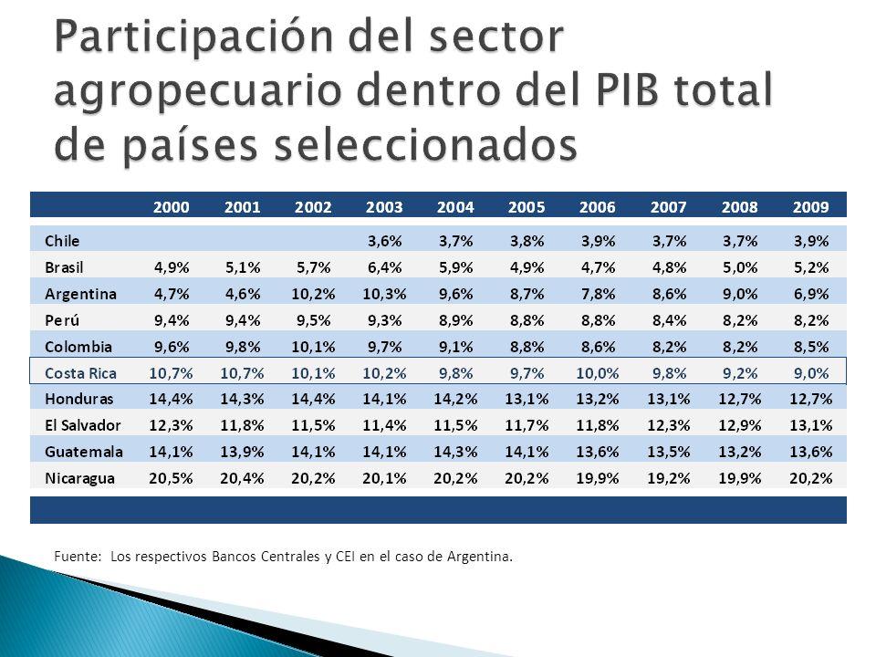 Fuente: Los respectivos Bancos Centrales y CEI en el caso de Argentina.