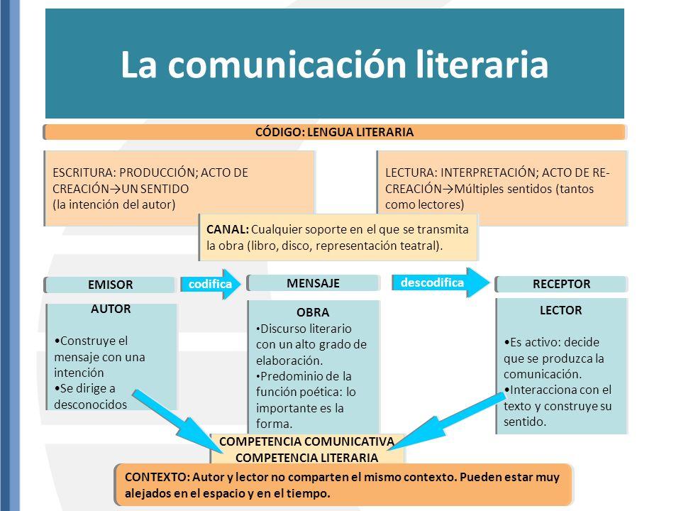 PLURISIGNIFICATIVO CONNOTATIVO ORIGINALIDAD FUNCIÓN POÉTICA ++ ++ ++ Da lugar a muchas interpretaciones del texto, hace descubrir relaciones insospechadas y puede sugerir tantos sentidos como lecturas.