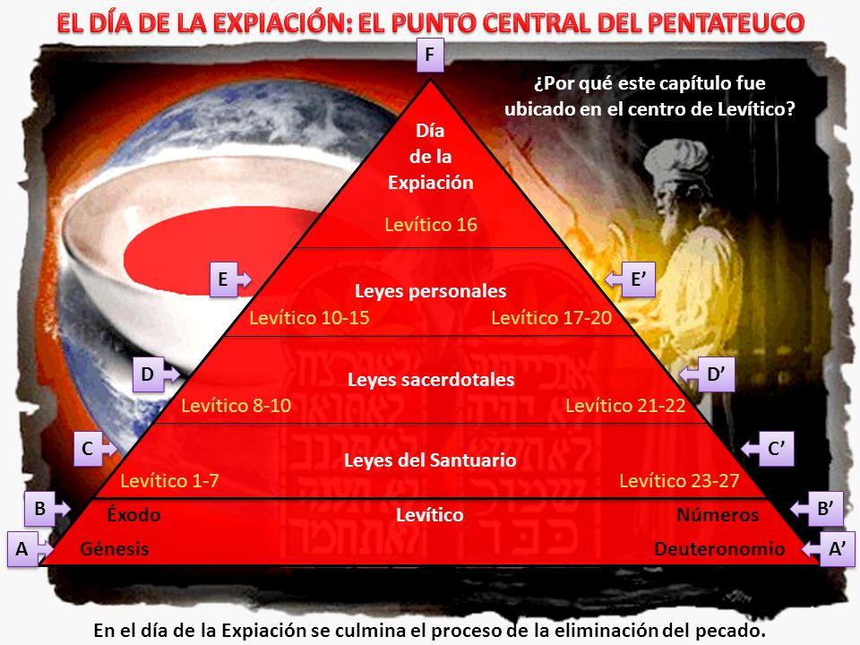 Génesis ÉxodoLevíticoNúmeros Deuteronomio Levítico 1-7 Levítico 8-10 Levítico 10-15 Levítico 16 Levítico 17-20 Levítico 21-22 Levítico 23-27 Leyes del