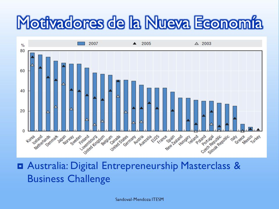 Australia: Digital Entrepreneurship Masterclass & Business Challenge Sandoval-Mendoza ITESM