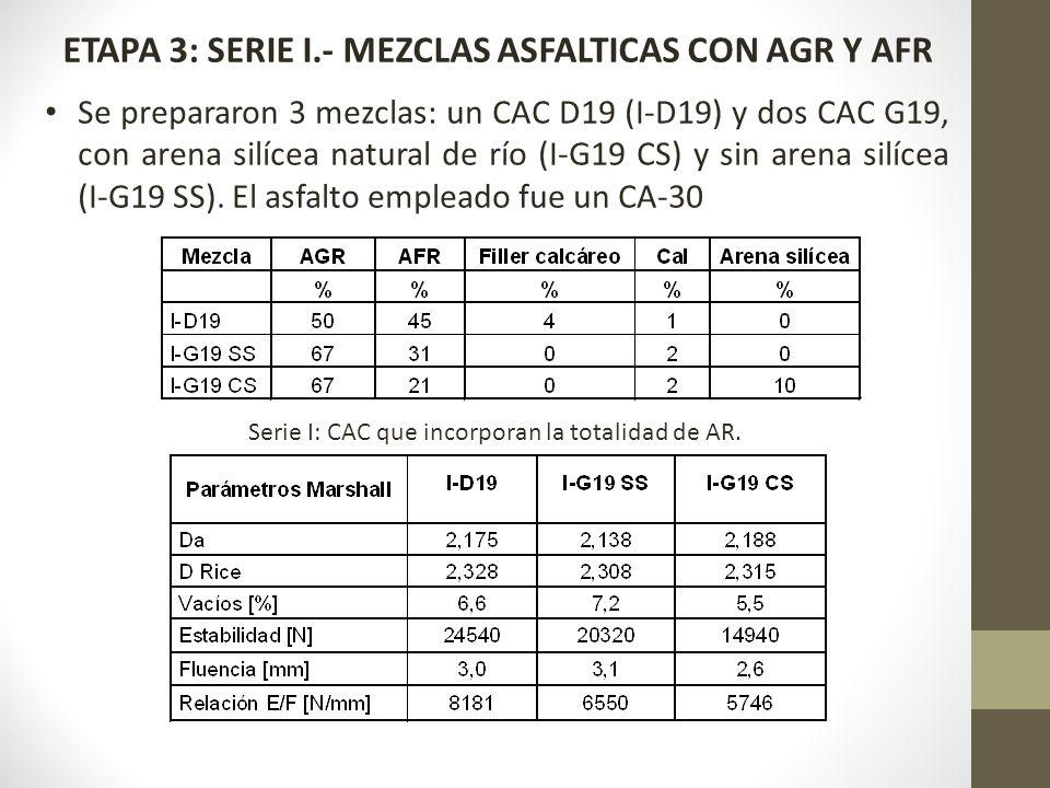 ETAPA 3: SERIE I.- MEZCLAS ASFALTICAS CON AGR Y AFR Se prepararon 3 mezclas: un CAC D19 (I-D19) y dos CAC G19, con arena silícea natural de río (I-G19