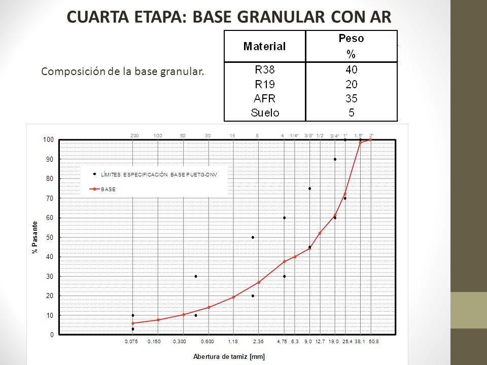 CUARTA ETAPA: BASE GRANULAR CON AR Composición de la base granular.