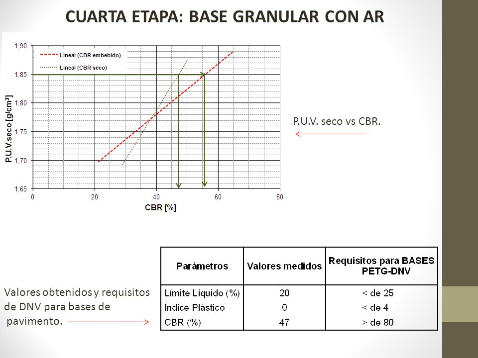 Valores obtenidos y requisitos de DNV para bases de pavimento. P.U.V. seco vs CBR. CUARTA ETAPA: BASE GRANULAR CON AR