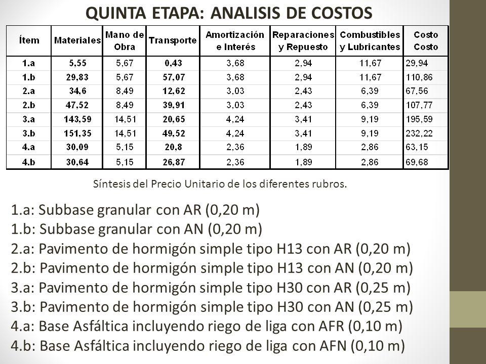 Síntesis del Precio Unitario de los diferentes rubros. 1.a: Subbase granular con AR (0,20 m) 1.b: Subbase granular con AN (0,20 m) 2.a: Pavimento de h