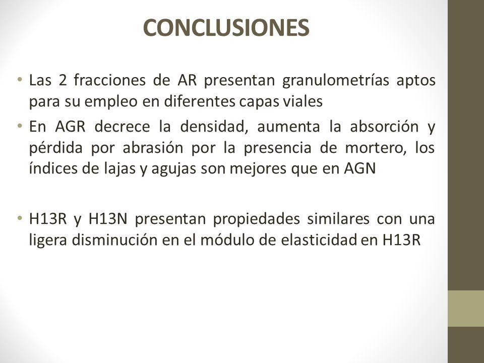 CONCLUSIONES Las 2 fracciones de AR presentan granulometrías aptos para su empleo en diferentes capas viales En AGR decrece la densidad, aumenta la ab