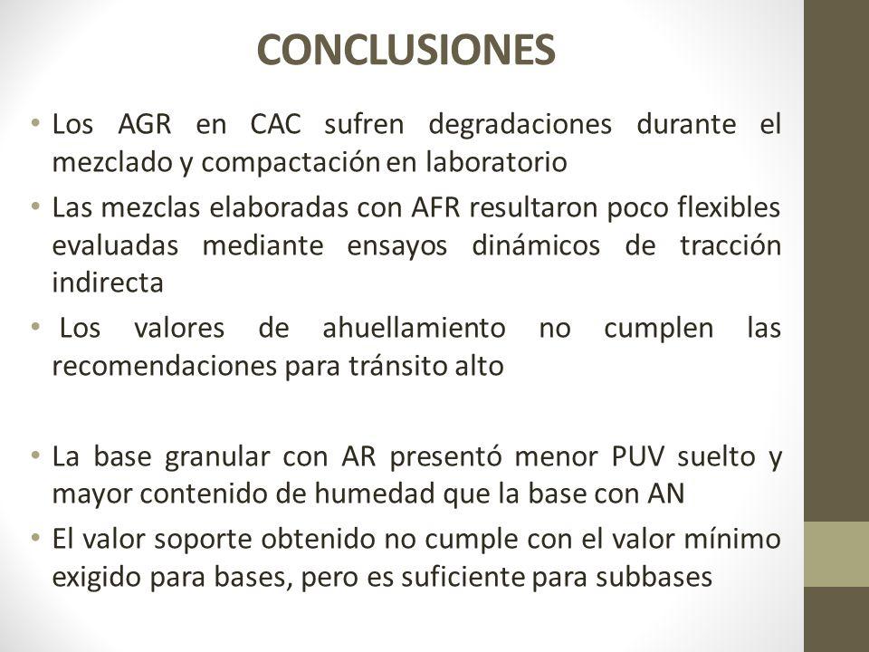 CONCLUSIONES Los AGR en CAC sufren degradaciones durante el mezclado y compactación en laboratorio Las mezclas elaboradas con AFR resultaron poco flex