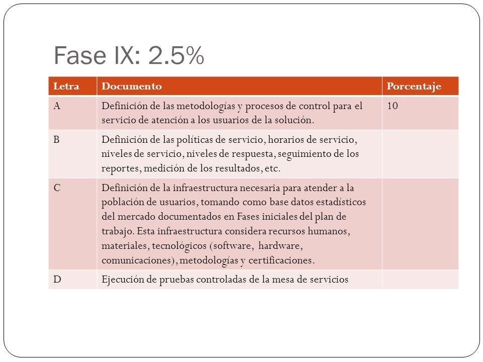 Fase IX: 2.5% LetraDocumentoPorcentaje ADefinición de las metodologías y procesos de control para el servicio de atención a los usuarios de la solución.