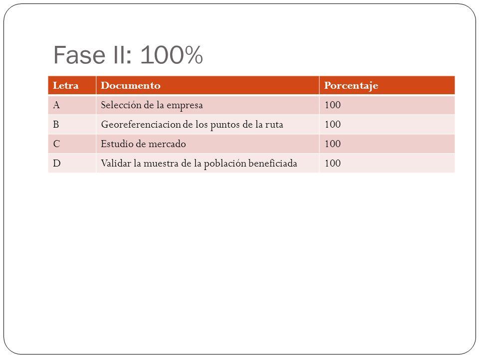 Fase II: 100% LetraDocumentoPorcentaje ASelección de la empresa100 BGeoreferenciacion de los puntos de la ruta100 CEstudio de mercado100 DValidar la muestra de la población beneficiada100