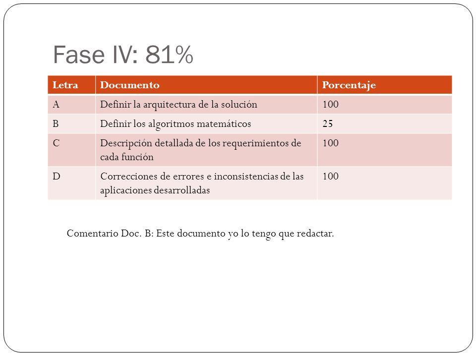 Fase IV: 81% LetraDocumentoPorcentaje ADefinir la arquitectura de la solución100 BDefinir los algoritmos matemáticos25 CDescripción detallada de los requerimientos de cada función 100 DCorrecciones de errores e inconsistencias de las aplicaciones desarrolladas 100 Comentario Doc.
